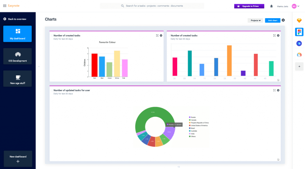 Make datadrive decisions in the dashboard with charts