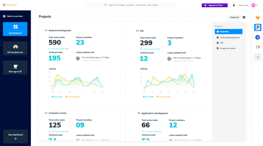 Dashboard that gives you overview of all your projects